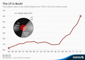 LP Sales growth 2013